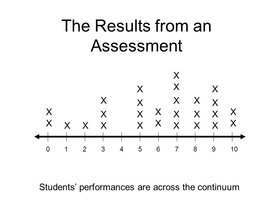 The Results from an Assessment