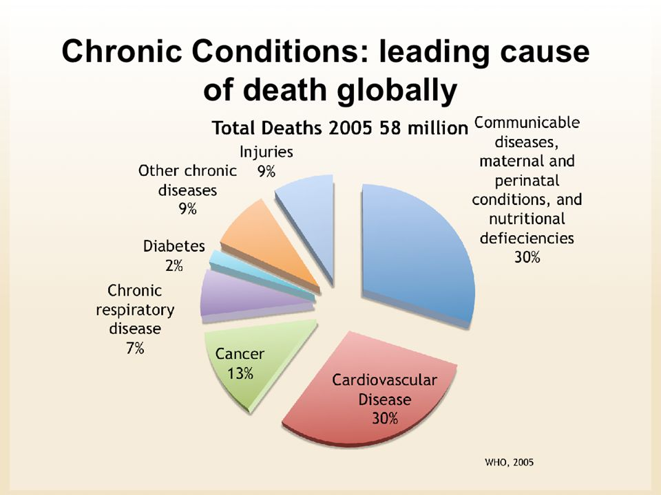 Even though diabetes is listed with only 2% of the deaths, it is thought that many of the cardiovascular deaths are related because of the significant number of people with diabetes who have cardiovascular complications.