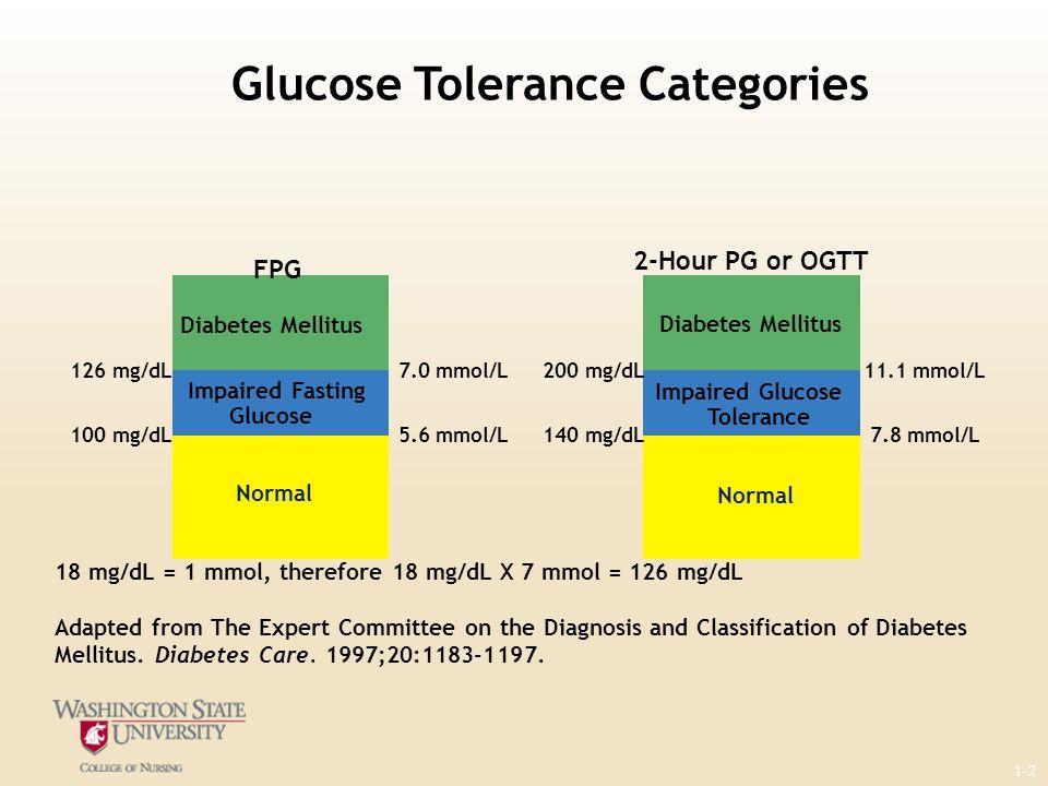 Glucose Tolerance Categories