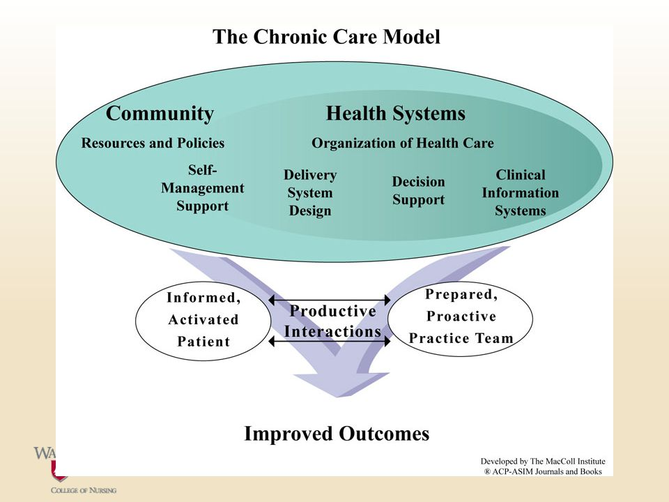 Chronic Care Model and Diabetes