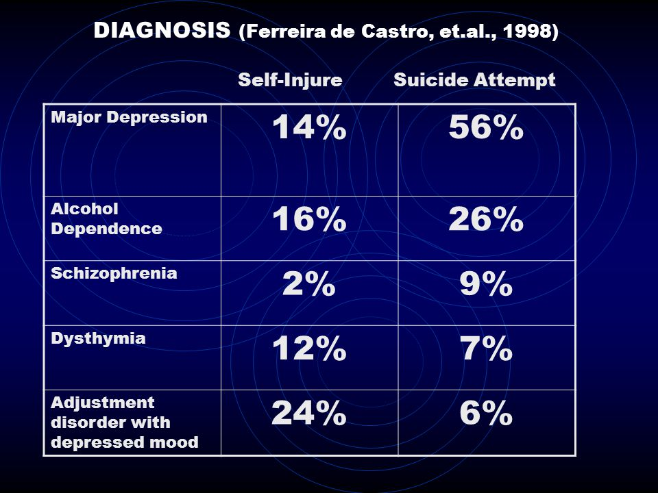 DIAGNOSIS (Ferreira de Castro, et.al., 1998)