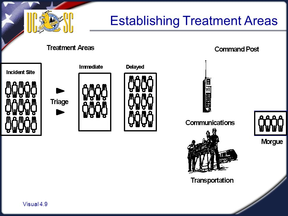 Establishing Treatment Areas