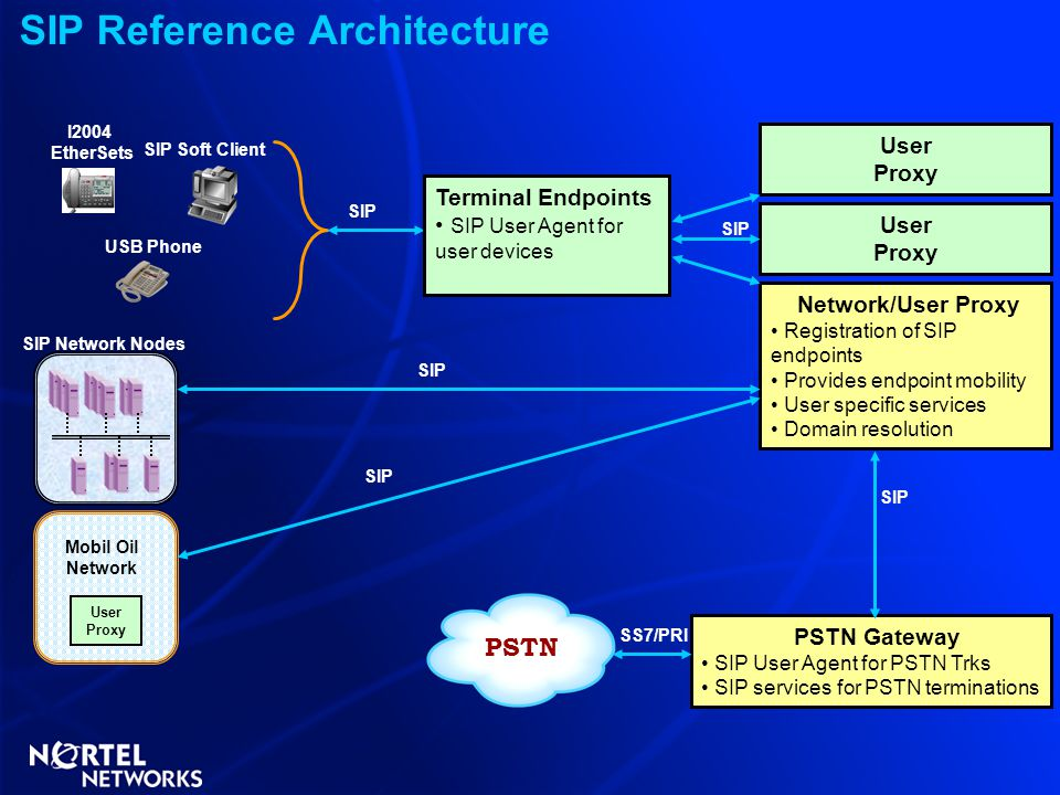 SIP Reference Architecture