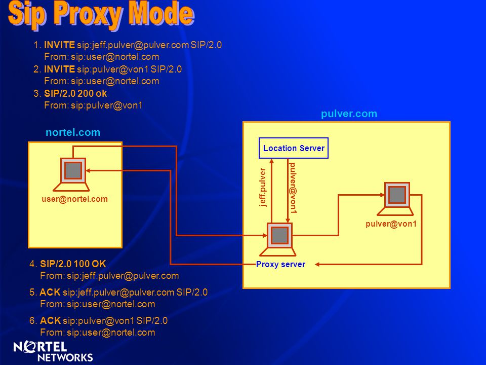 Sip Proxy Mode pulver.com nortel.com
