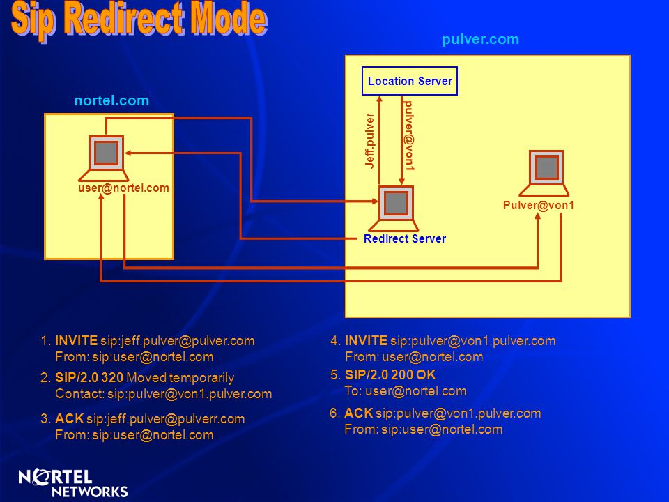 Sip Redirect Mode pulver.com nortel.com