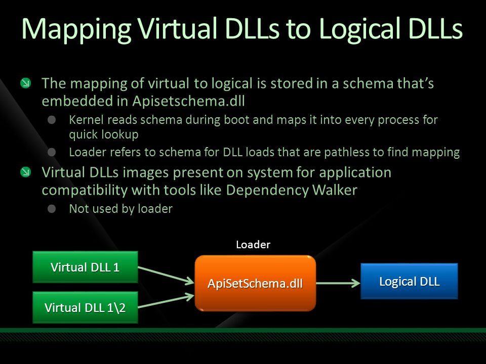 Mapping Virtual DLLs to Logical DLLs