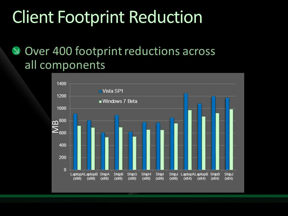 Client Footprint Reduction