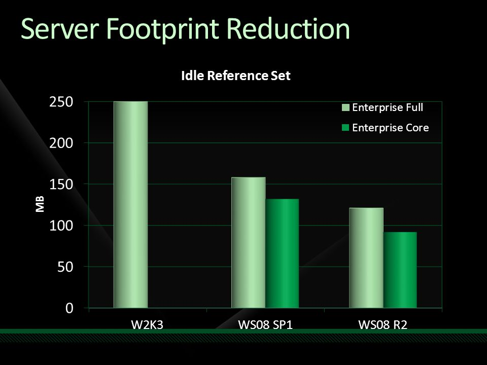Server Footprint Reduction