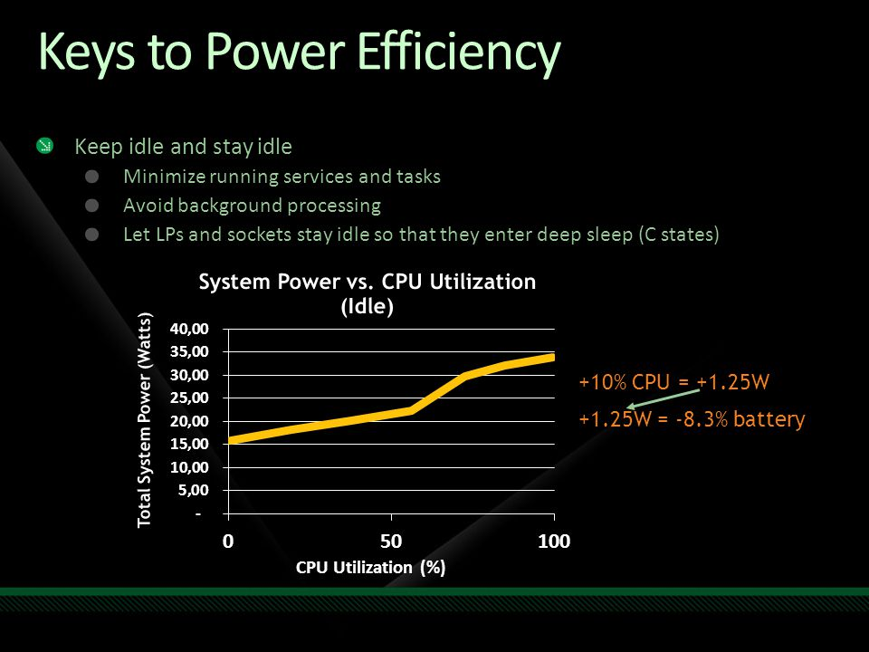 Keys to Power Efficiency