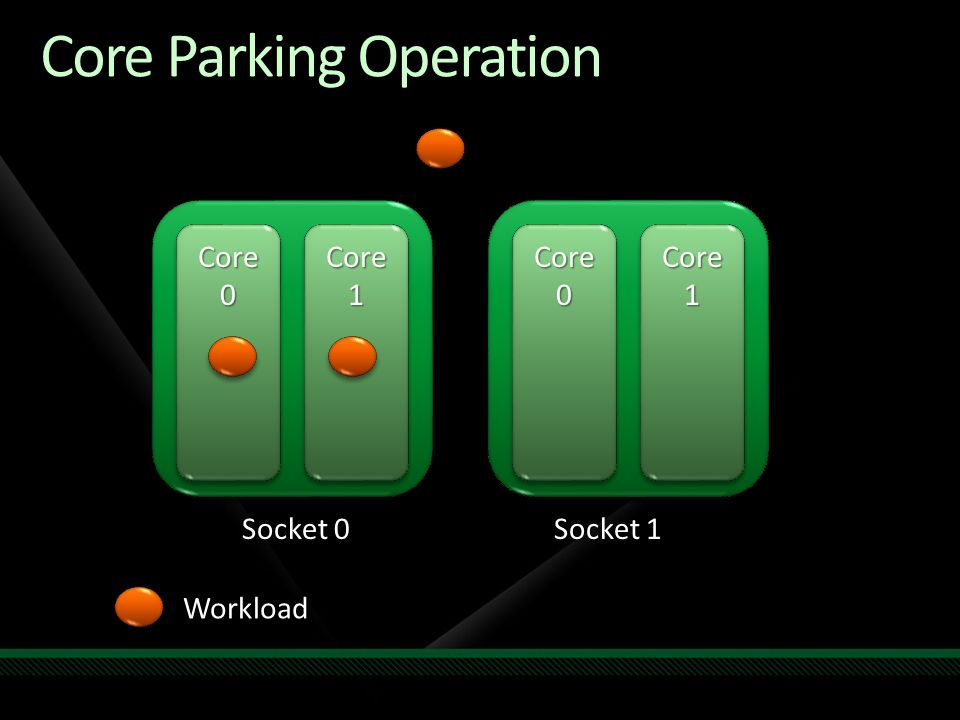 Core Parking Operation