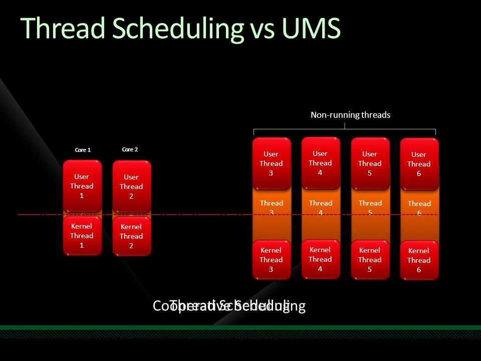 Thread Scheduling vs UMS