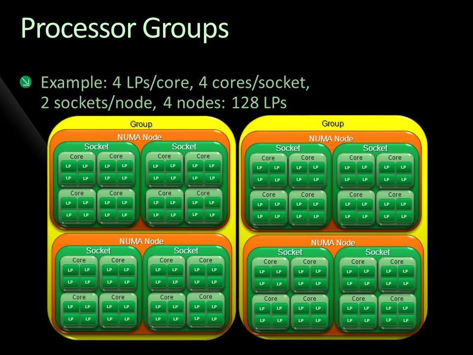 Processor Groups Example: 4 LPs/core, 4 cores/socket, 2 sockets/node, 4 nodes: 128 LPs. Group. NUMA Node.