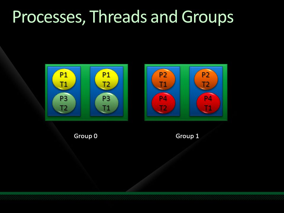 Processes, Threads and Groups