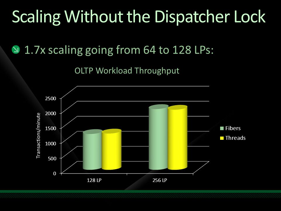 Scaling Without the Dispatcher Lock