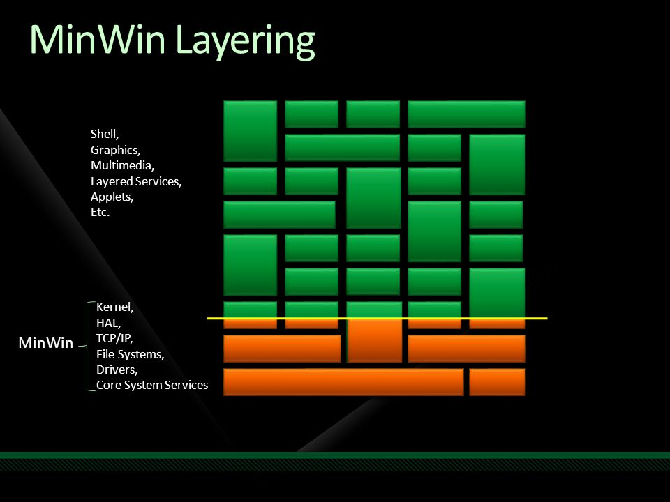 MinWin Layering MinWin Shell, Graphics, Multimedia, Layered Services,