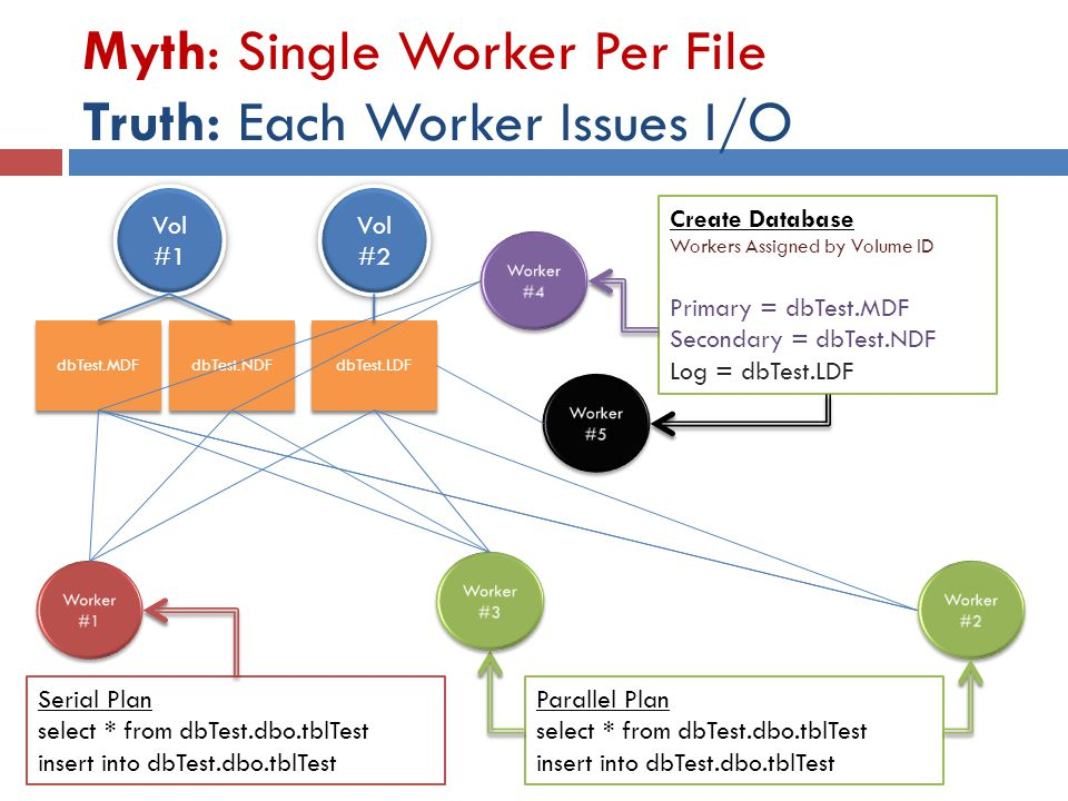 Myth: Single Worker Per File Truth: Each Worker Issues I/O