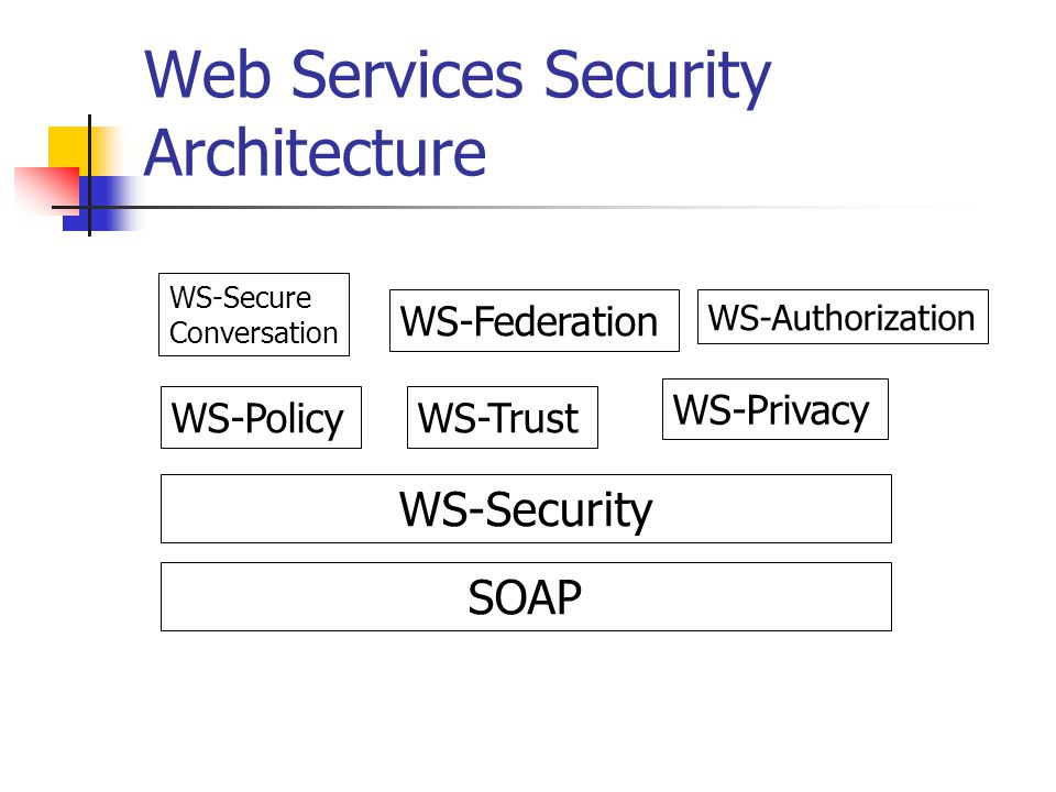Web Services Security Architecture