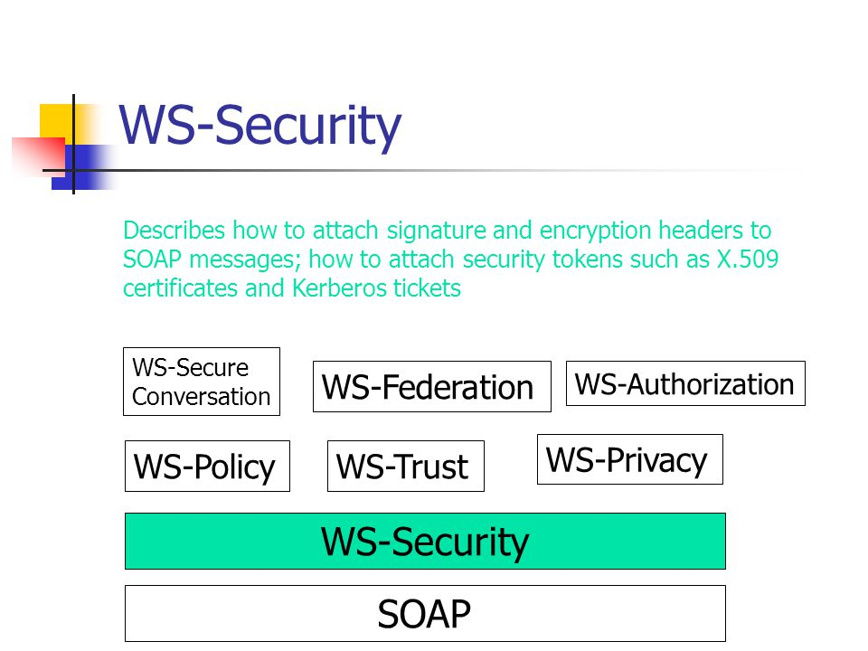 WS-Security WS-Security SOAP WS-Federation WS-Privacy WS-Policy