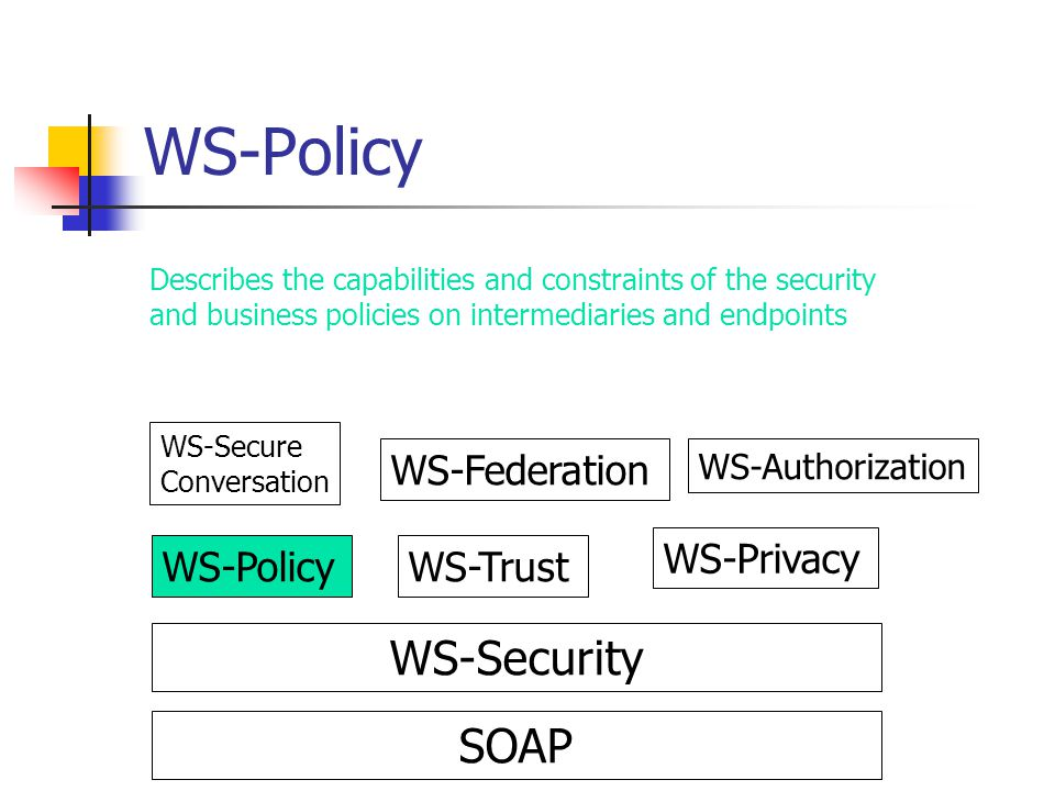 WS-Policy WS-Security SOAP WS-Federation WS-Privacy WS-Policy WS-Trust