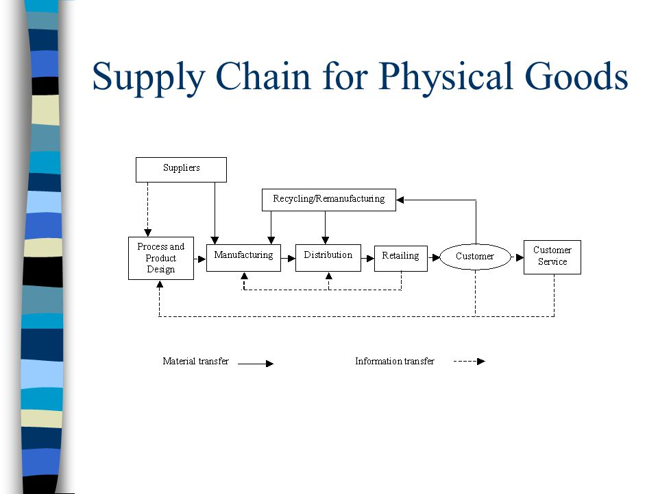 Supply Chain for Physical Goods