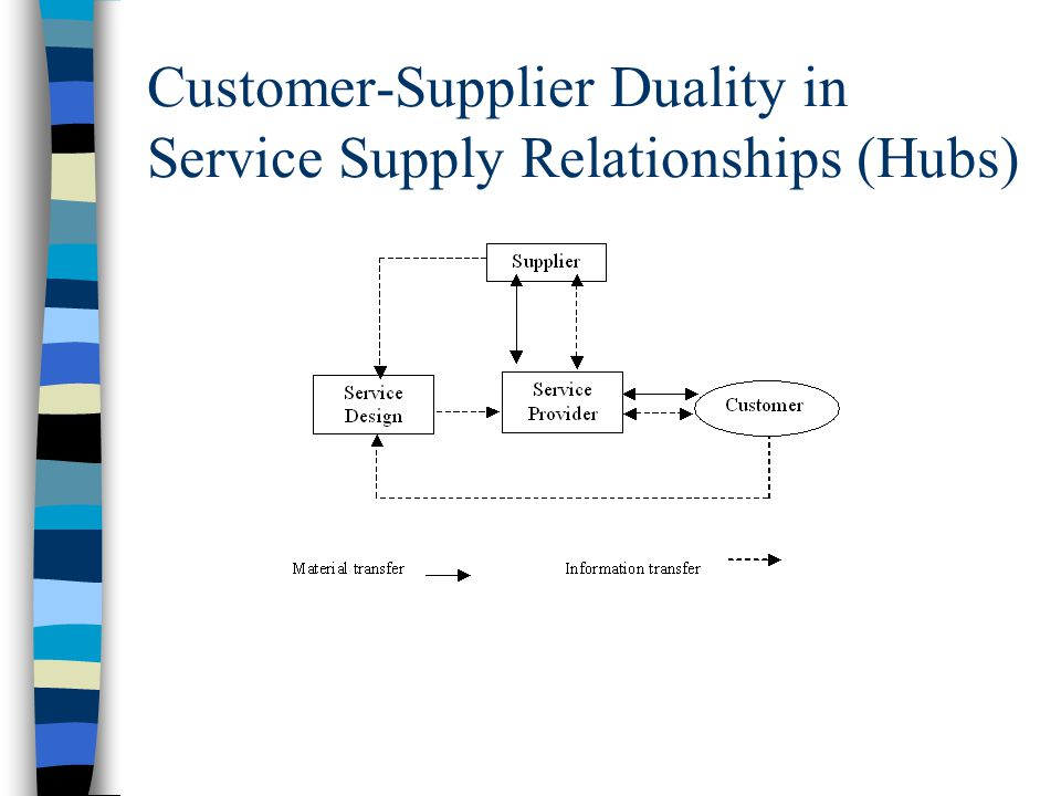 Customer-Supplier Duality in Service Supply Relationships (Hubs)