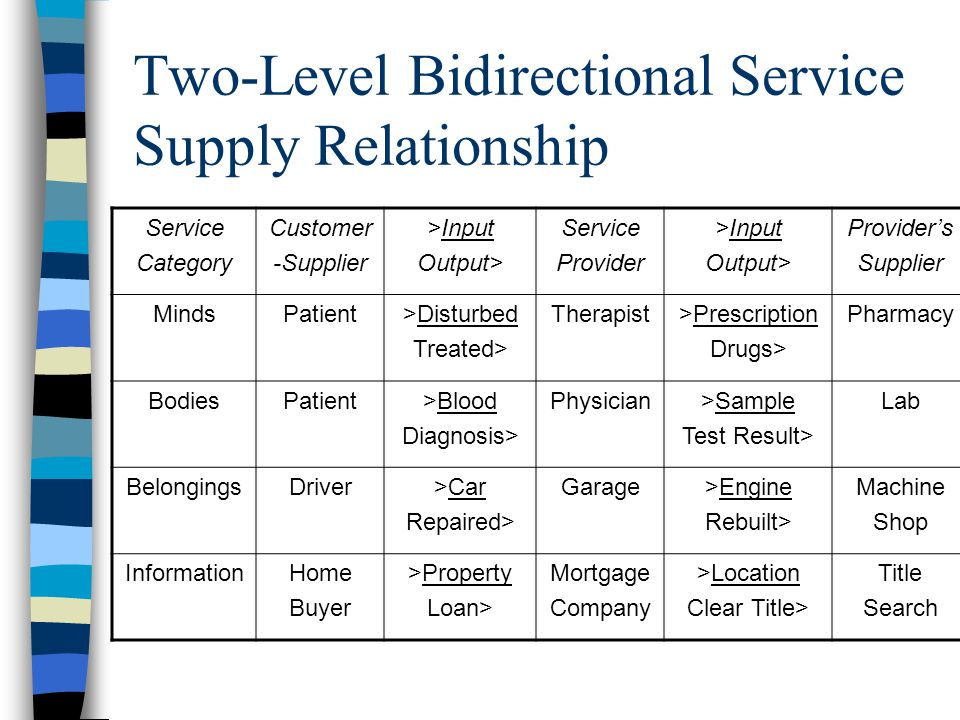bidirectional relationship database for users