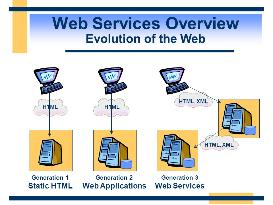 Web Services Overview Evolution of the Web