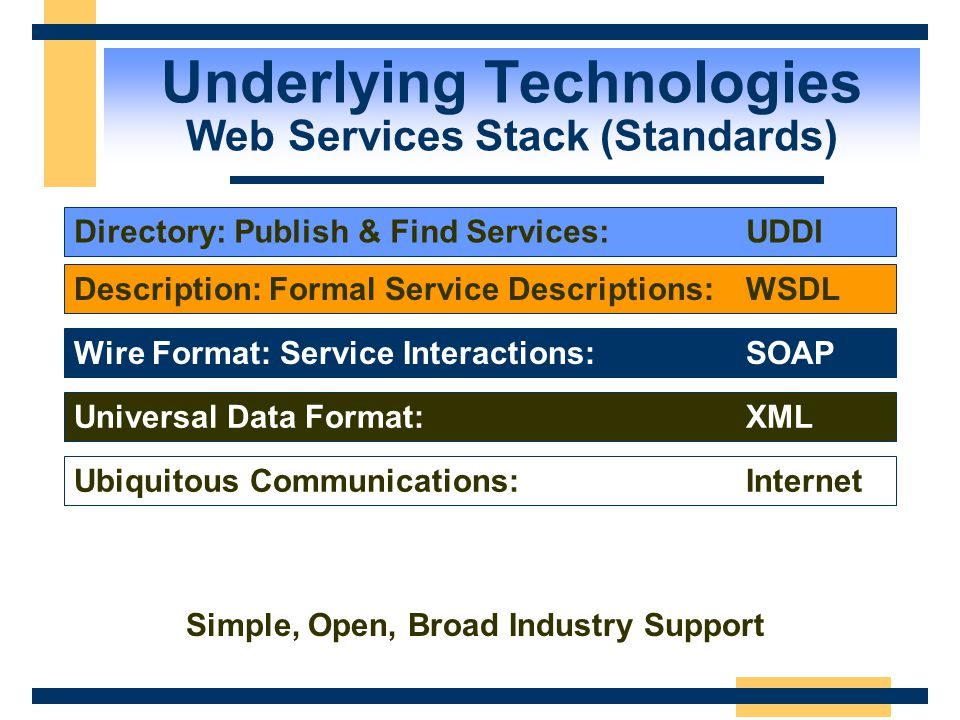 Underlying Technologies Web Services Stack (Standards)
