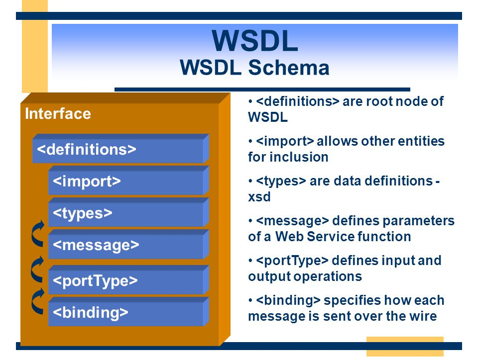 WSDL WSDL Schema Interface <definitions> <import>