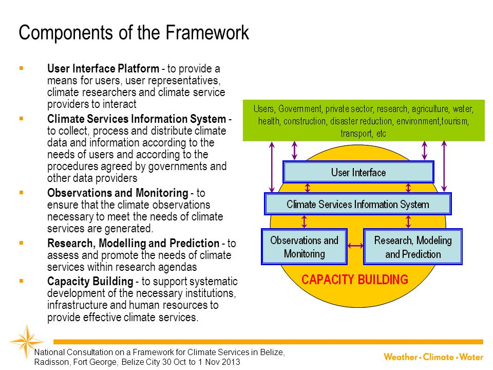 Components of the Framework