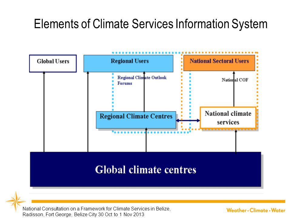 Elements of Climate Services Information System