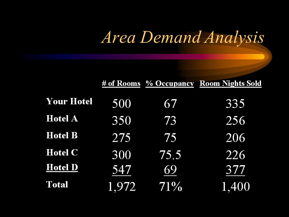 Area Demand Analysis