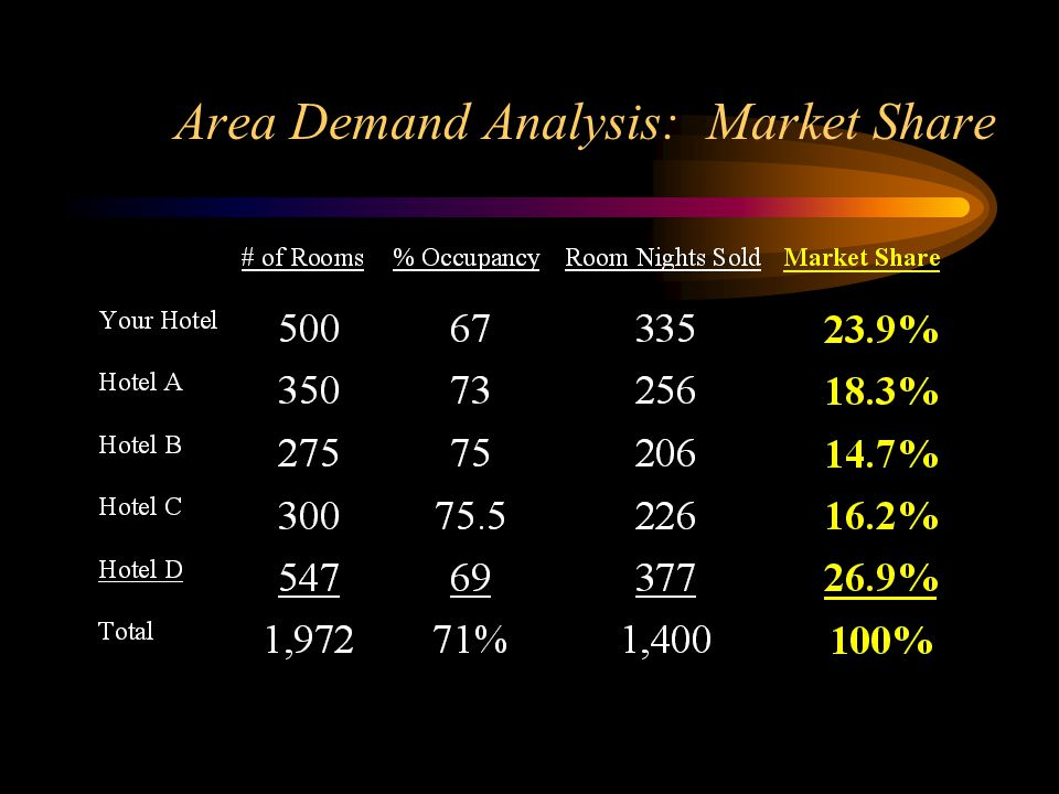 Area Demand Analysis: Market Share