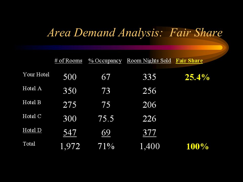 Area Demand Analysis: Fair Share