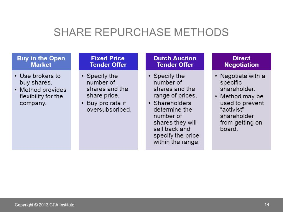 Share Repurchase Methods