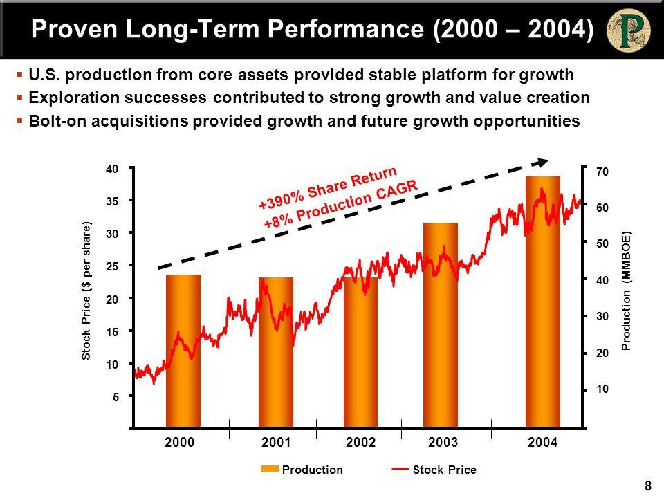 Transformed Balance Sheet (2000 – 2004)