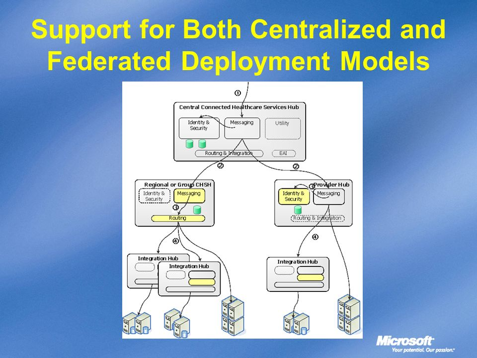 Support for Both Centralized and Federated Deployment Models