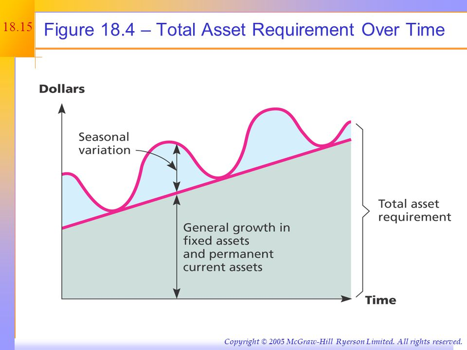 Total Asset Requirement Over Time (cont.)