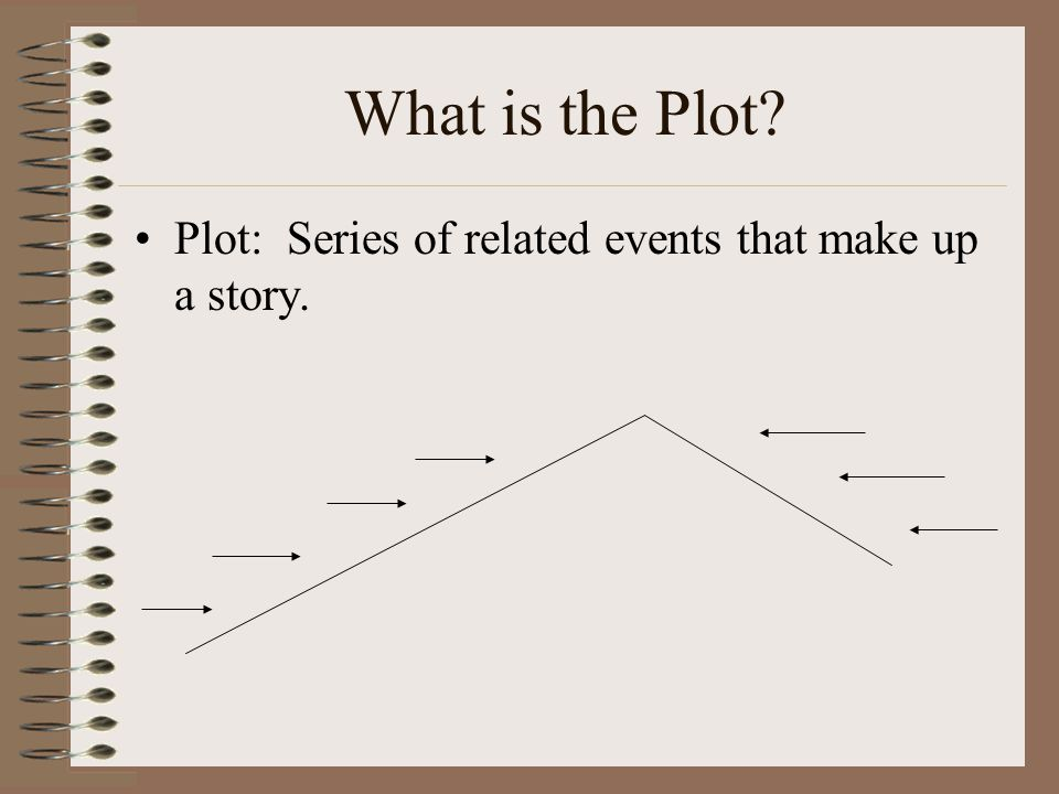 What is the Plot Plot: Series of related events that make up a story.