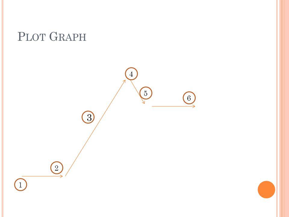 Plot Graph 4 5 6 3 2 1