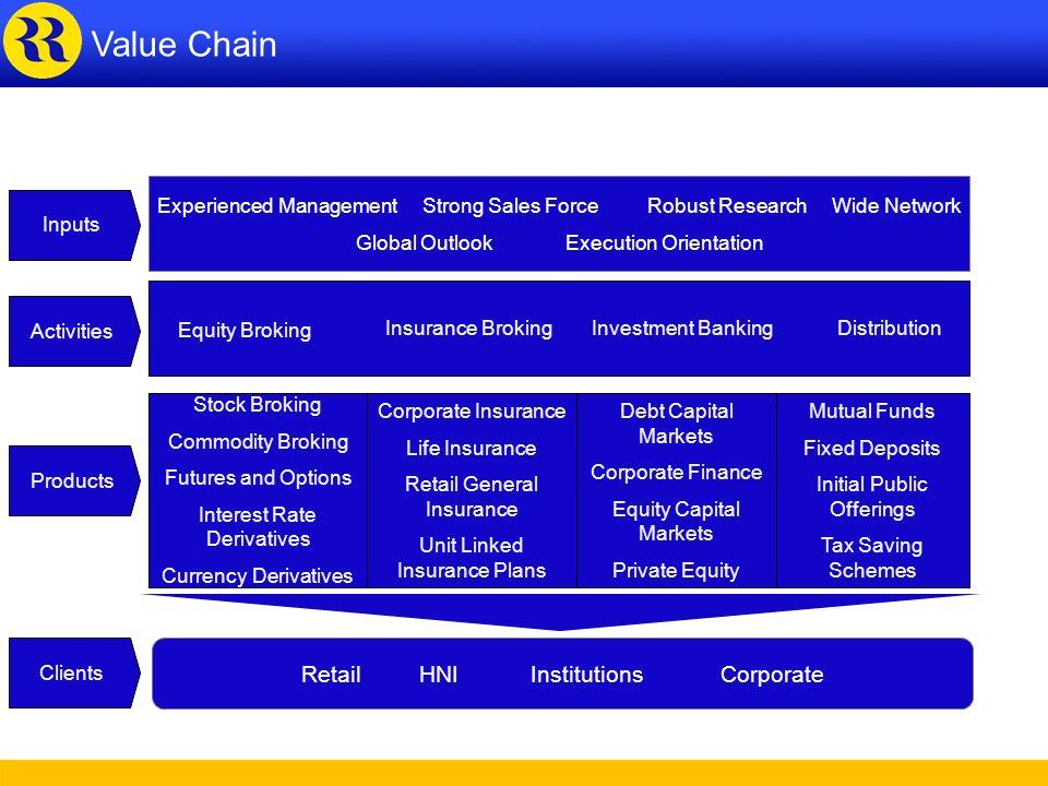 Value Chain Value Chain Retail HNI Institutions Corporate