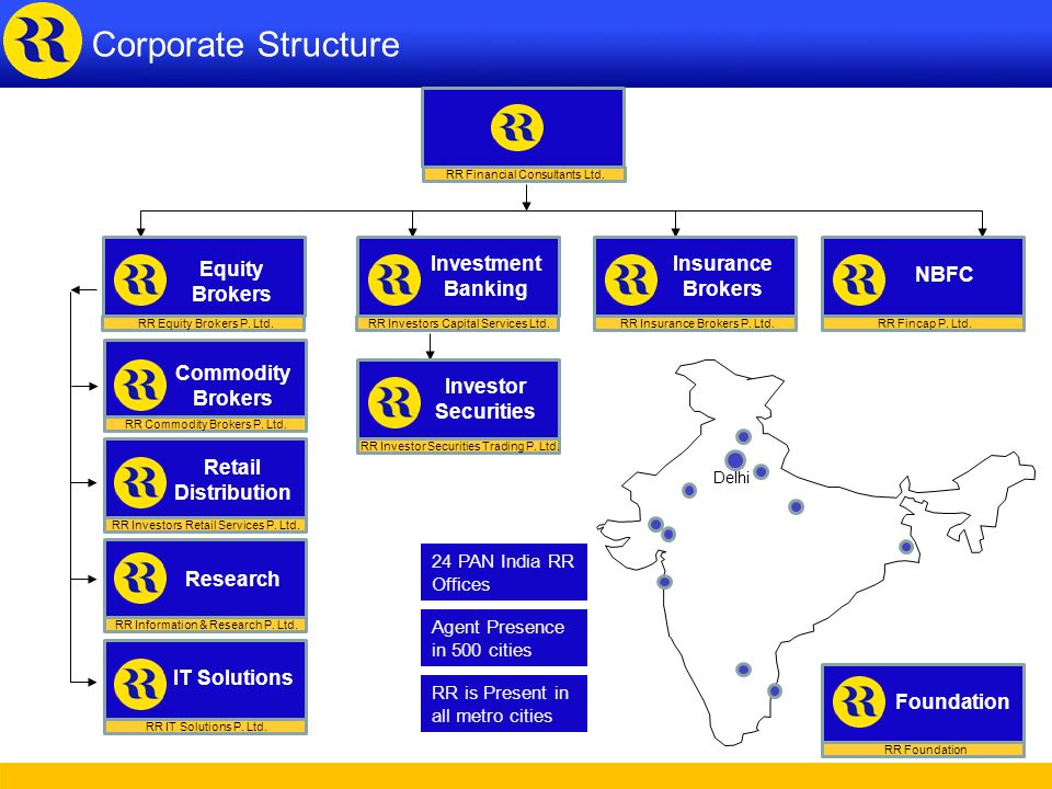 Corporate Structure Corporate Structure Investment Banking