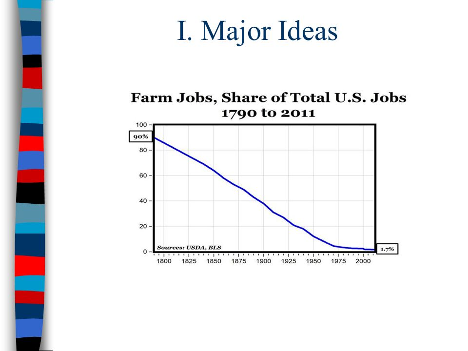 I. Major Ideas 3. In 1880, about 50% of Americans worked in agriculture; only 25% by 1920.