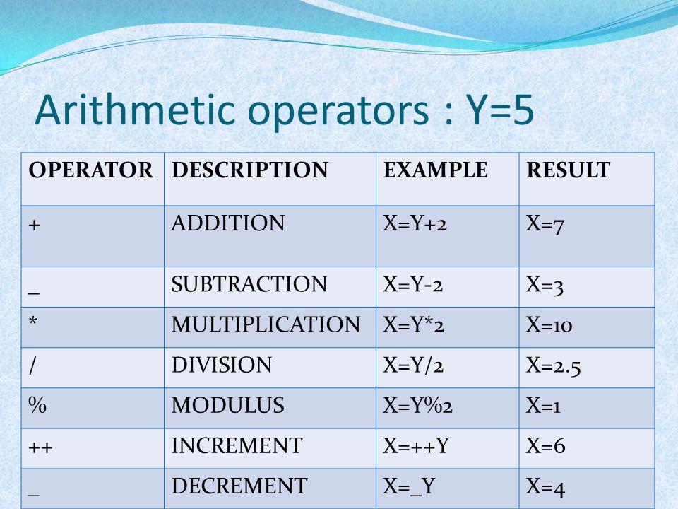 Arithmetic operators : Y=5
