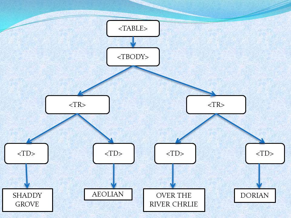 <TABLE> <TBODY> <TR> <TR> <TD> <TD> <TD> <TD> SHADDY GROVE AEOLIAN OVER THE RIVER CHRLIE DORIAN