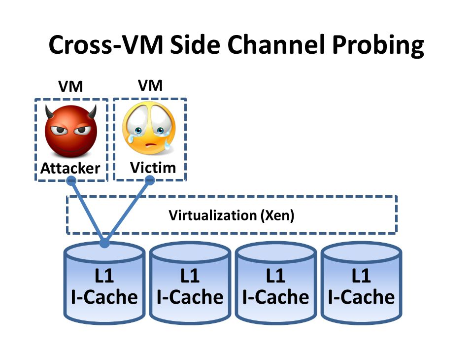 Cross-VM Side Channel Probing