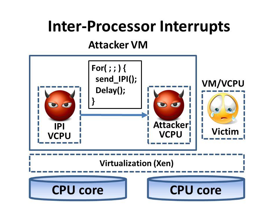 Inter-Processor Interrupts