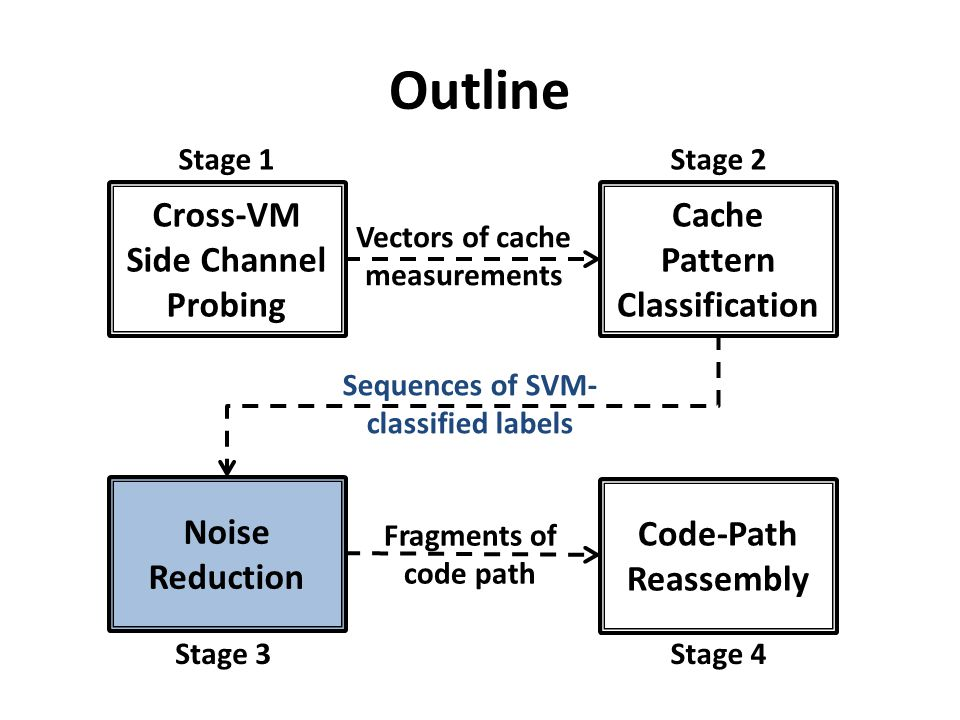 Outline Cross-VM Side Channel Probing Cache Pattern Classification