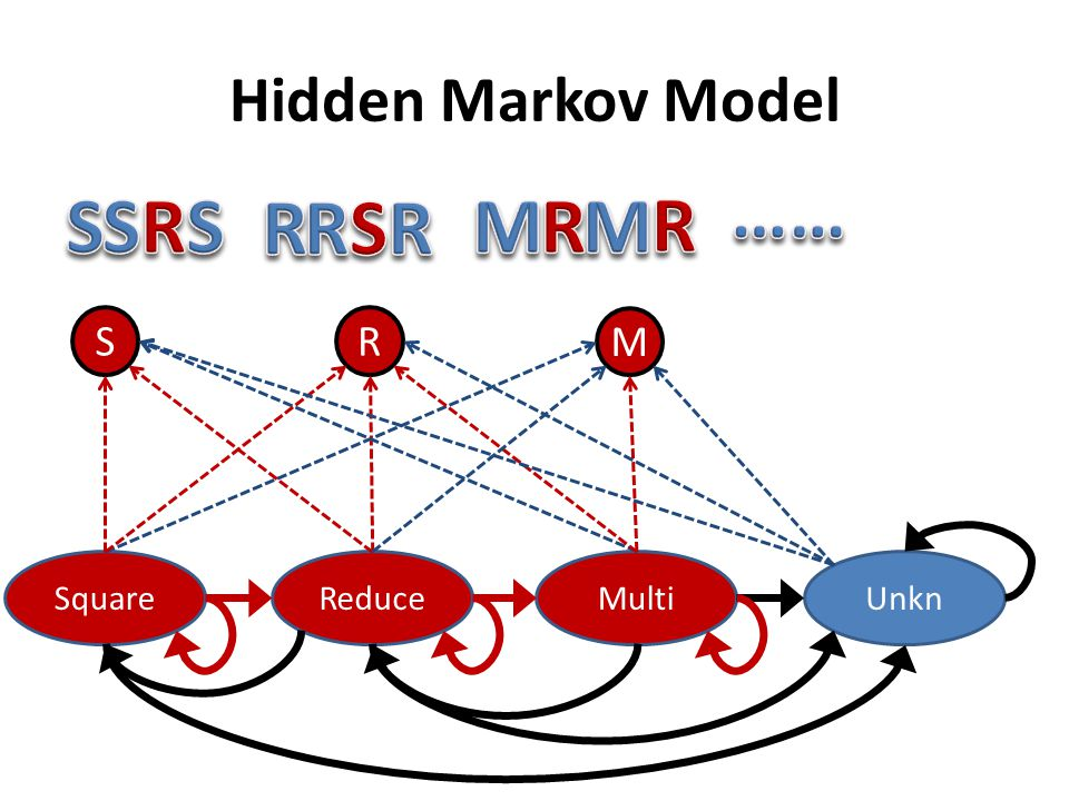 Hidden Markov Model S R M …… R S R M Square Reduce Multi Unkn