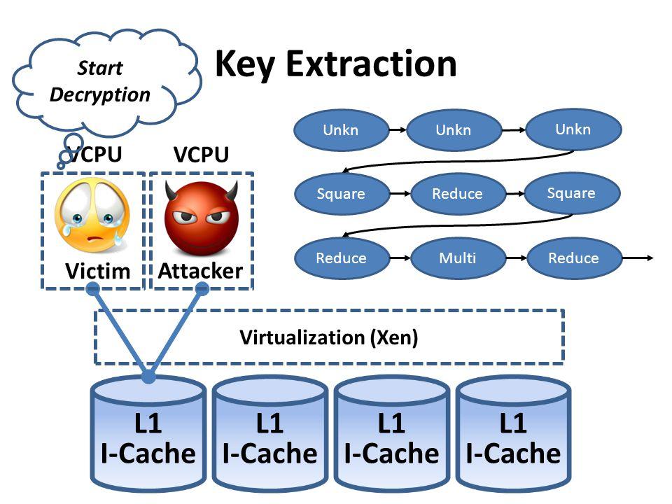 Key Extraction L1 I-Cache L1 I-Cache L1 I-Cache L1 I-Cache VCPU VCPU